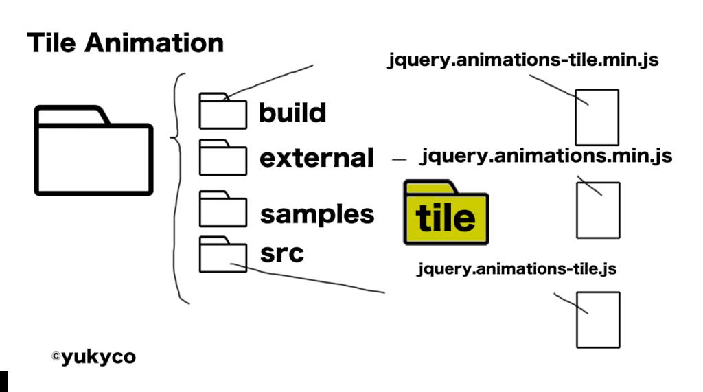 JqueryTileAnimationを拝借してオリジナルのサイトを作ろう